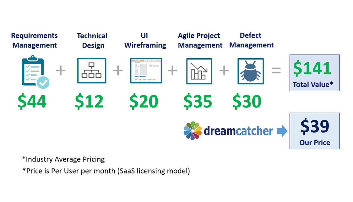 SaaS pricing vs. value