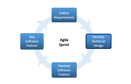Agile Design Methodology